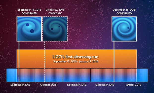 LIGO's First Observing Run (Image Credit-LIGO)