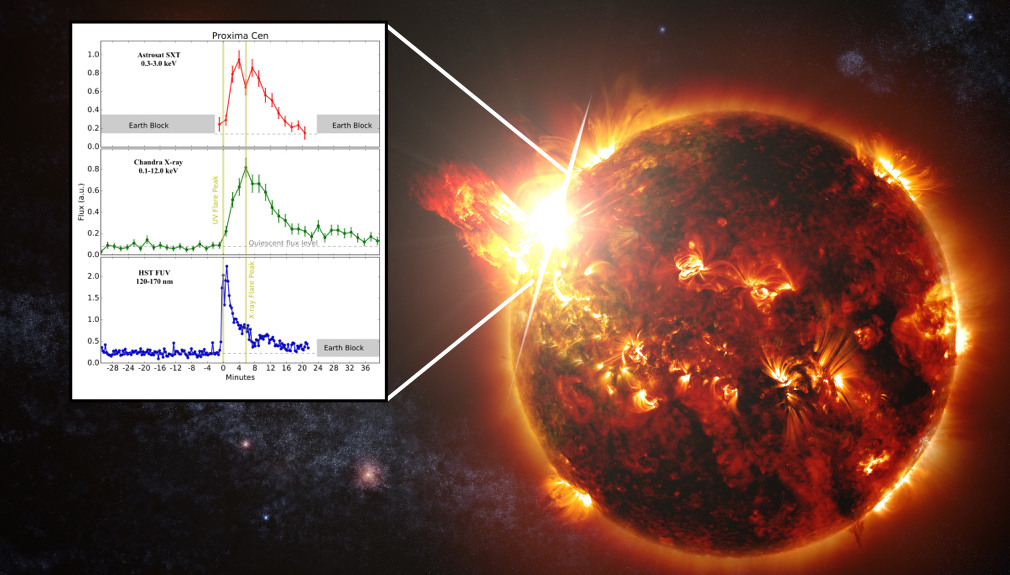An artists impression of the flare observed on our nearest exoplanet hosting neighbor-Proxima Centauri (Image Credit: NASA Goddard space flight center).  Zoom in shows the light curves of the flare observed by our team on Proxima Centauri with the Astrosat SXT in 0.3-3.0 keV (top panel), Chandra LETG zeroth order in 0.1-12.0 keV (middle panel) and HST FUV in 120-170nm (bottom panel) on 31 May 2017