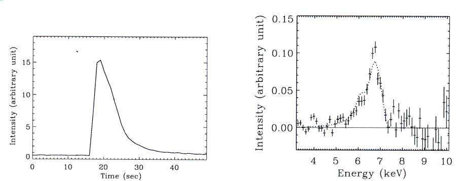 Left: X-ray intensity vs. time of a thermonuclear X-ray burst; right: X-ray energy spectrum of a relativistic emission line from a neutron star system.