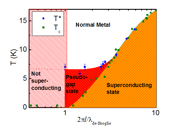 Phase diagram of superconducting NbN films as a function of disorder. At high disorder, Cooper pairs do not disappear at the superconducting transition, Tc, but continue to exist up to a much higher temperature, T*, called the pseudogap temperature.