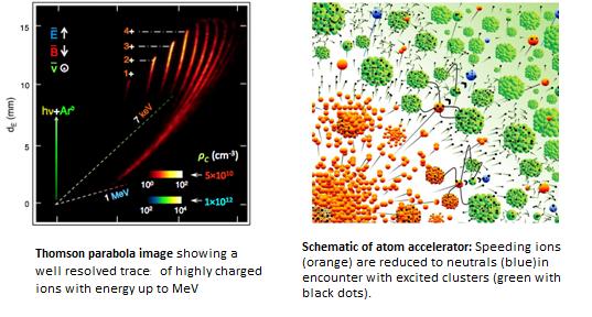 Schematic of Atom accelerator