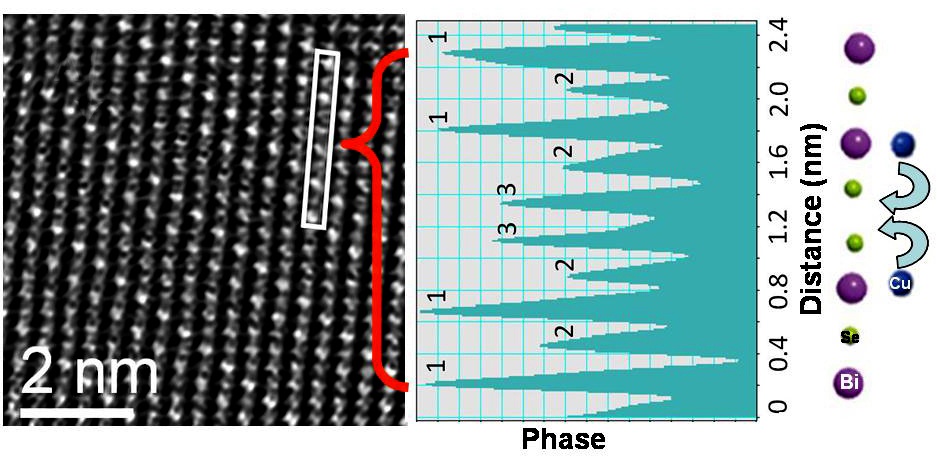Retrieved phase of exit face wave of an intercalated region of uniform thickness within Cu doped Bi2Se3 single crystal reveals three distinct types of atomic columns, the position of Cu atoms are shown in the schematic